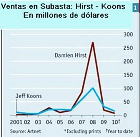 Ventas de Hirst, Koons y Takeshi Marakami , nov. 2012